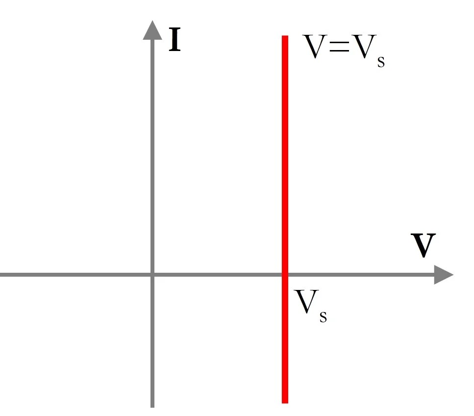 medium resolution of an empirical i v curve for a real voltage source would be obtained using the load switching method