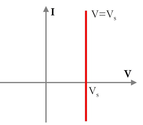 small resolution of an empirical i v curve for a real voltage source would be obtained using the load switching method