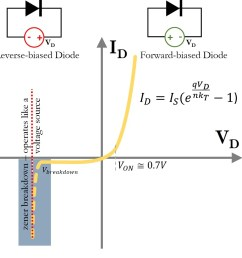 current versus voltage curve for a diode the solid line is the curve that is described by the shockley diode equation the highlighted area is the  [ 989 x 963 Pixel ]