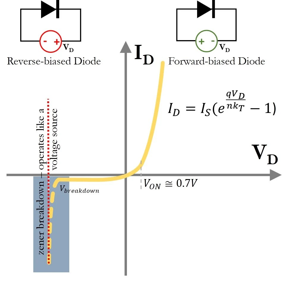 medium resolution of current versus voltage curve for a diode the solid line is the curve that is described by the shockley diode equation the highlighted area is the