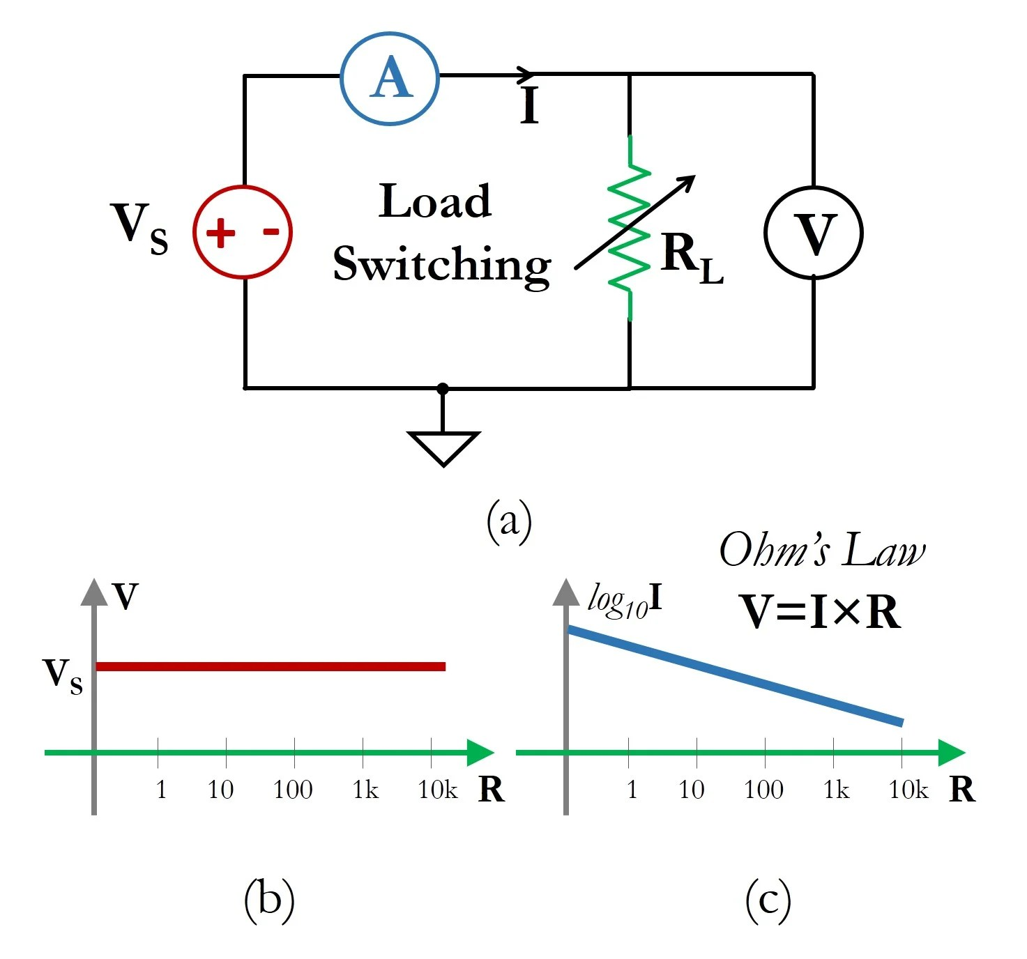 hight resolution of figure 1 2 a schematic circuit for load switching i v curve measurements shown here is an example of an ideal voltage source
