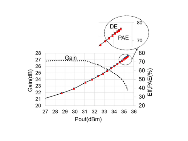 Using Low-Voltage Drivers to Boost RF Power Amplifier