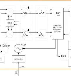 at1846 transceiver ic block diagram from its datasheet image courtesy of rda microelectronics  [ 1927 x 1072 Pixel ]