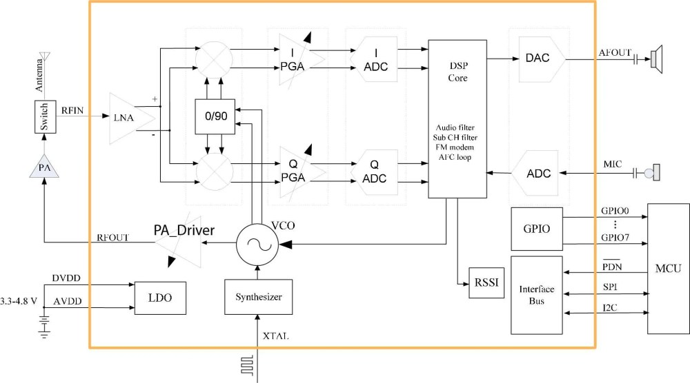 medium resolution of at1846 transceiver ic block diagram from its datasheet image courtesy of rda microelectronics