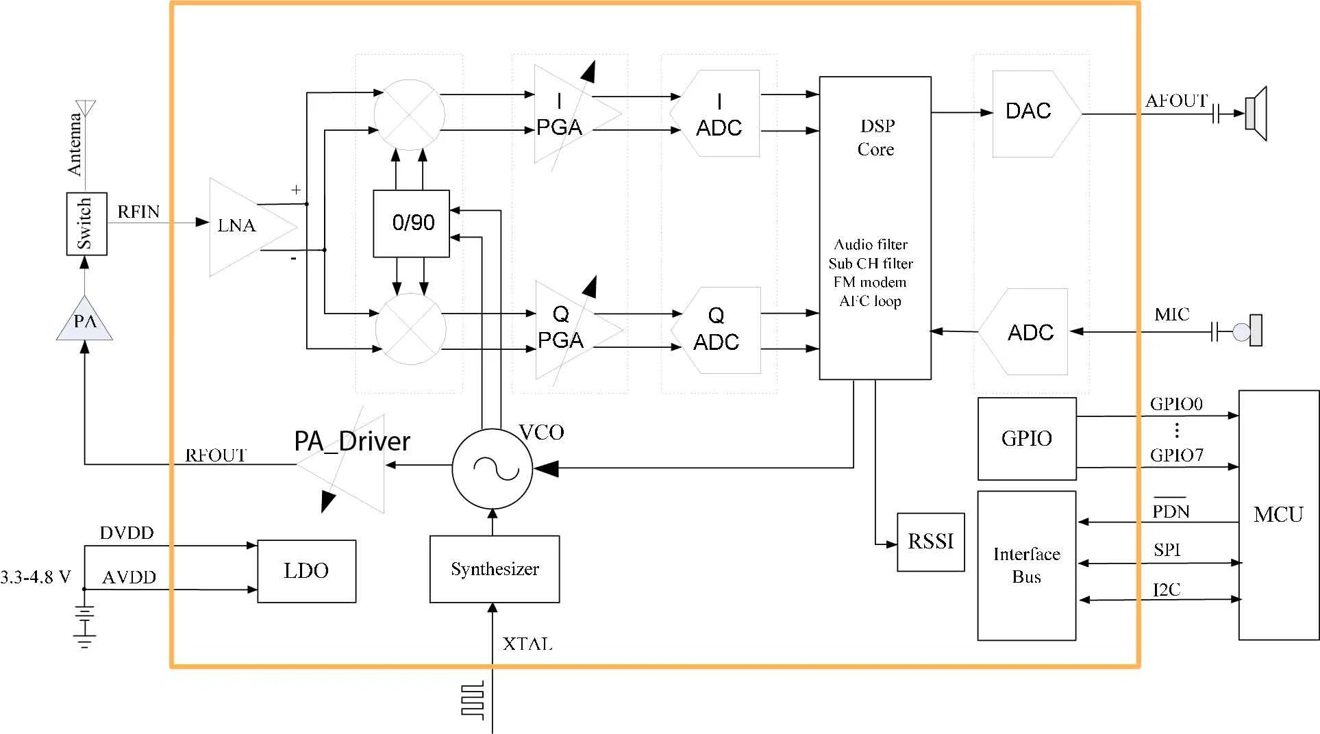 hight resolution of at1846 transceiver ic block diagram from its datasheet image courtesy of rda microelectronics