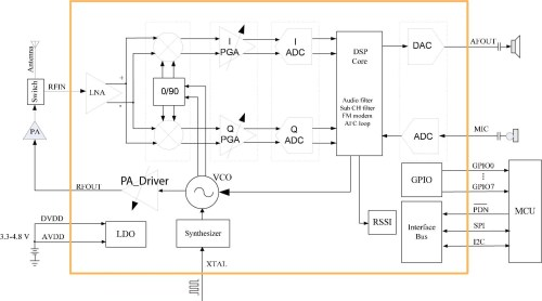 small resolution of at1846 transceiver ic block diagram from its datasheet image courtesy of rda microelectronics