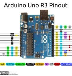 arduino uno r3 pinout image courtesy of github  [ 1200 x 1200 Pixel ]