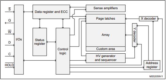 ST's New 4Mbit EEPROMs Built to Support IoT Developments