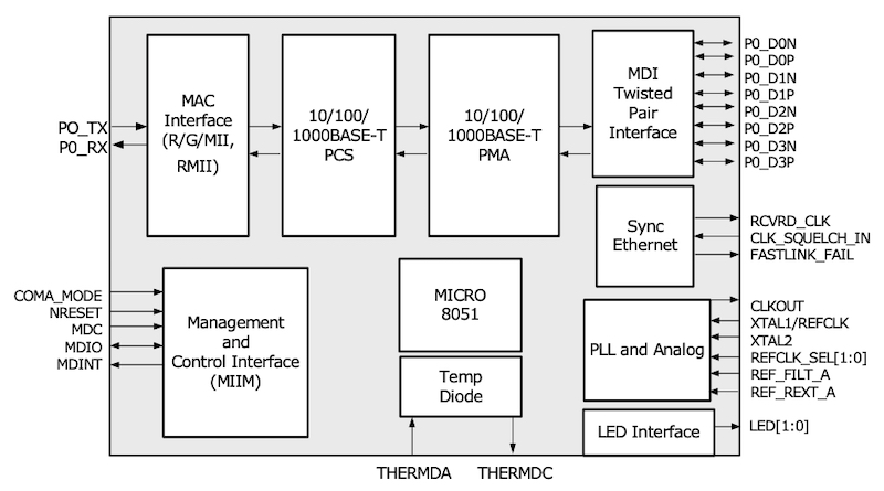 Microchip Revamps Popular Ethernet Transceiver and MCU for