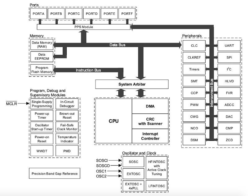 Microchip's New MCUs Move Software Tasks to Hardware for