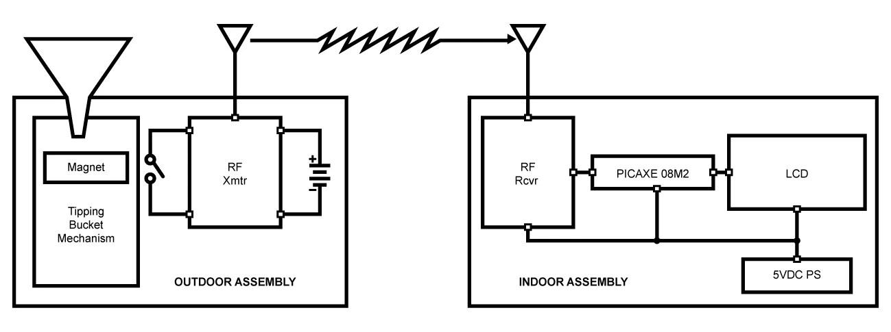 """Build a Wireless """"Tipping Bucket"""" Rain Gauge, Part 1"""
