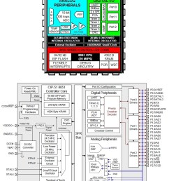 c8051f930 block diagrams image from the datasheet via silicon labs [ 827 x 1025 Pixel ]