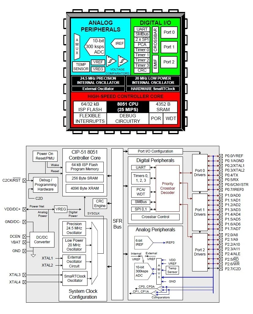 hight resolution of c8051f930 block diagrams image from the datasheet via silicon labs