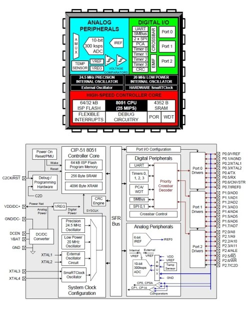 small resolution of c8051f930 block diagrams image from the datasheet via silicon labs