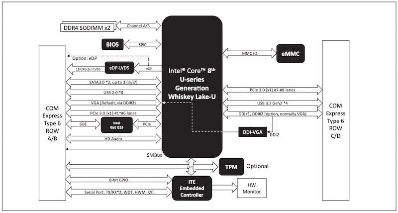 X1 Platform Comcast Wiring Diagram