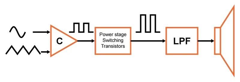 5000 watt amplifier circuit diagram husqvarna zero turn parts how to build a class d power amp basic pwm
