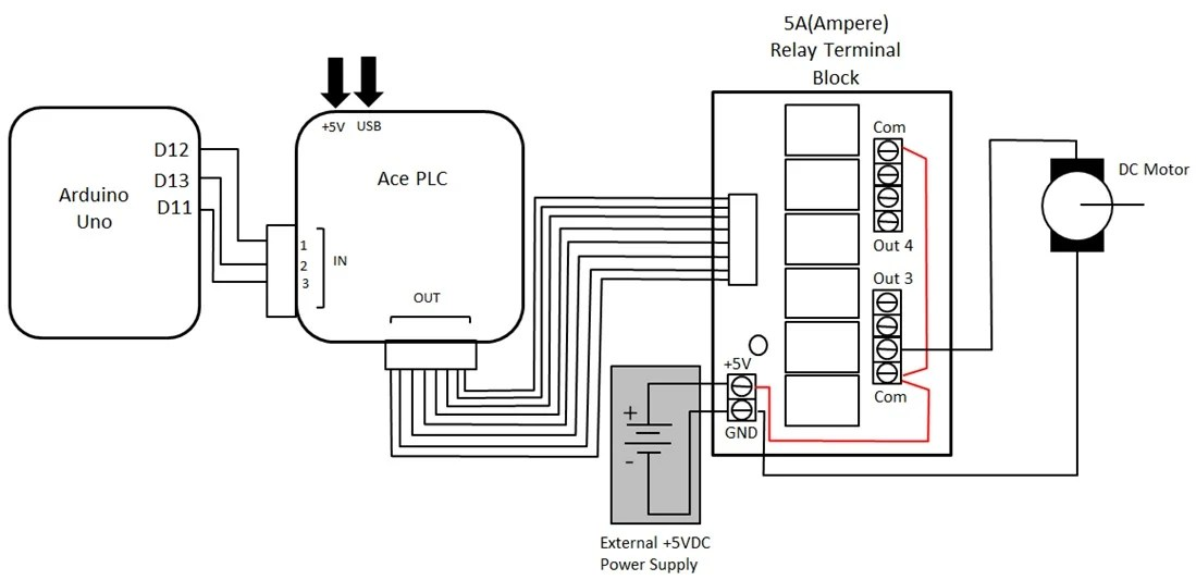 Block Diagram of PLC plc programming t Block diagram
