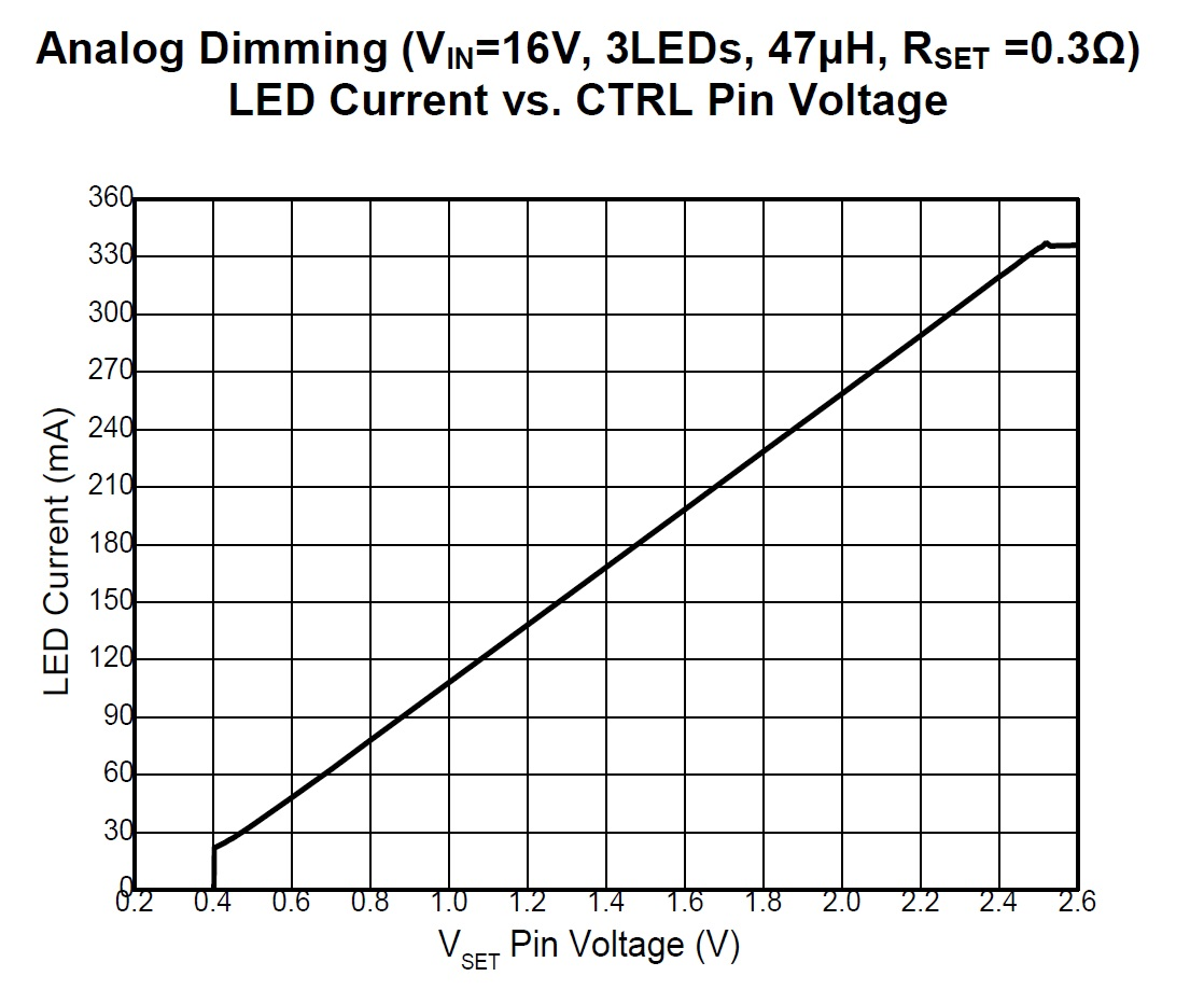 Led Dimming A High Power 40v Buck Led Driver With Two