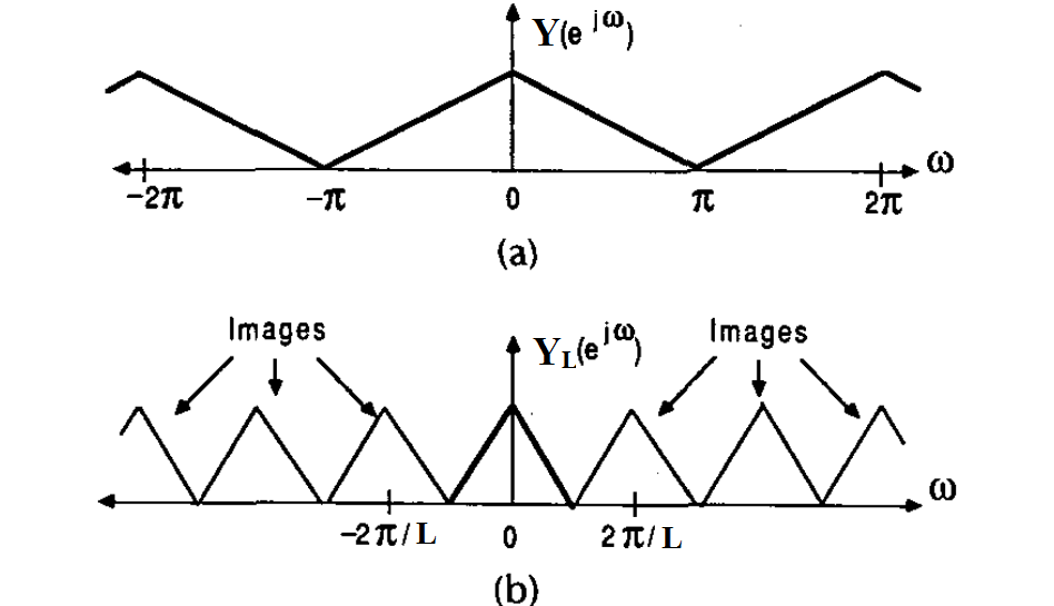 Multirate DSP and Its Application in D/A Conversion