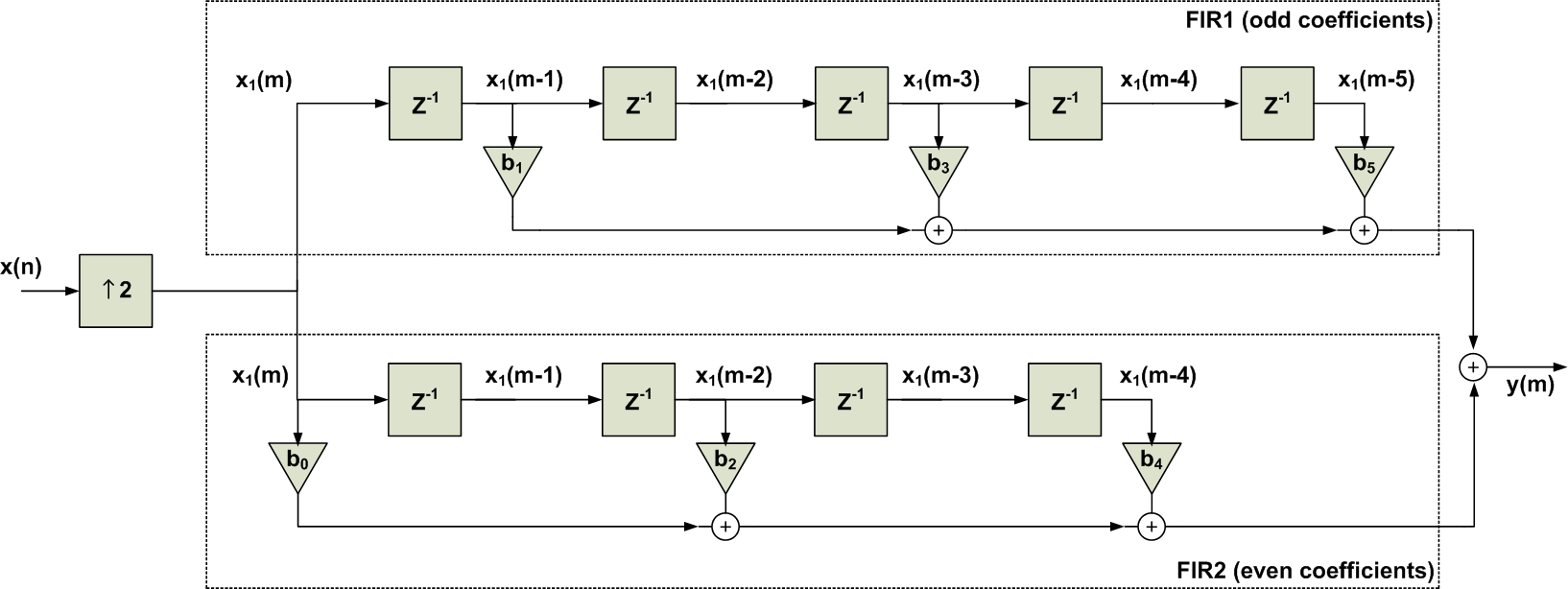 hight resolution of the result is shown in figure 7