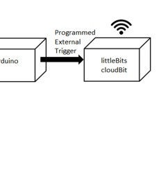 the iot notification device block diagram  [ 2812 x 1516 Pixel ]