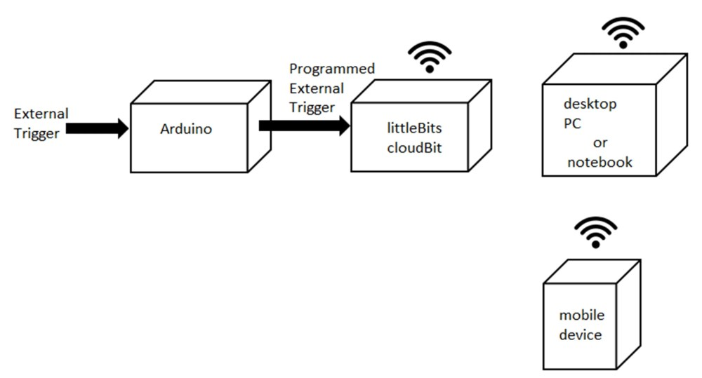 medium resolution of the iot notification device block diagram