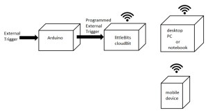 Build an IoT Notification Device