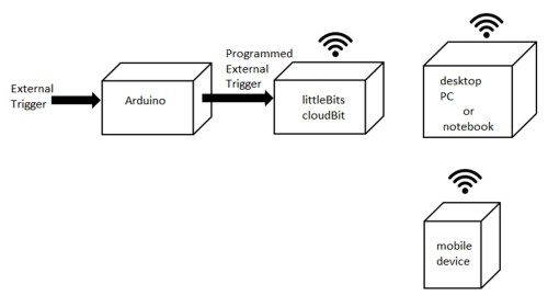 small resolution of the iot notification device block diagram
