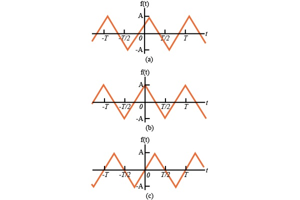 The Effect of Symmetry on the Fourier Coefficients
