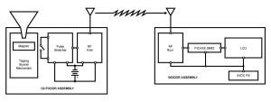 "Build a Wireless ""Tipping Bucket"" Rain Gauge, Part 2—Adding the Transmitter"