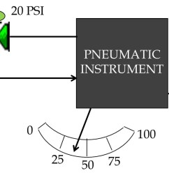 figure 6 basic diagram of a pneumatic instrument [ 1364 x 616 Pixel ]