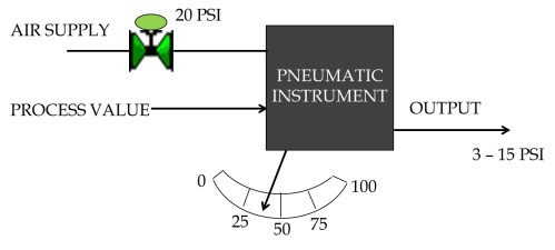 small resolution of figure 6 basic diagram of a pneumatic instrument