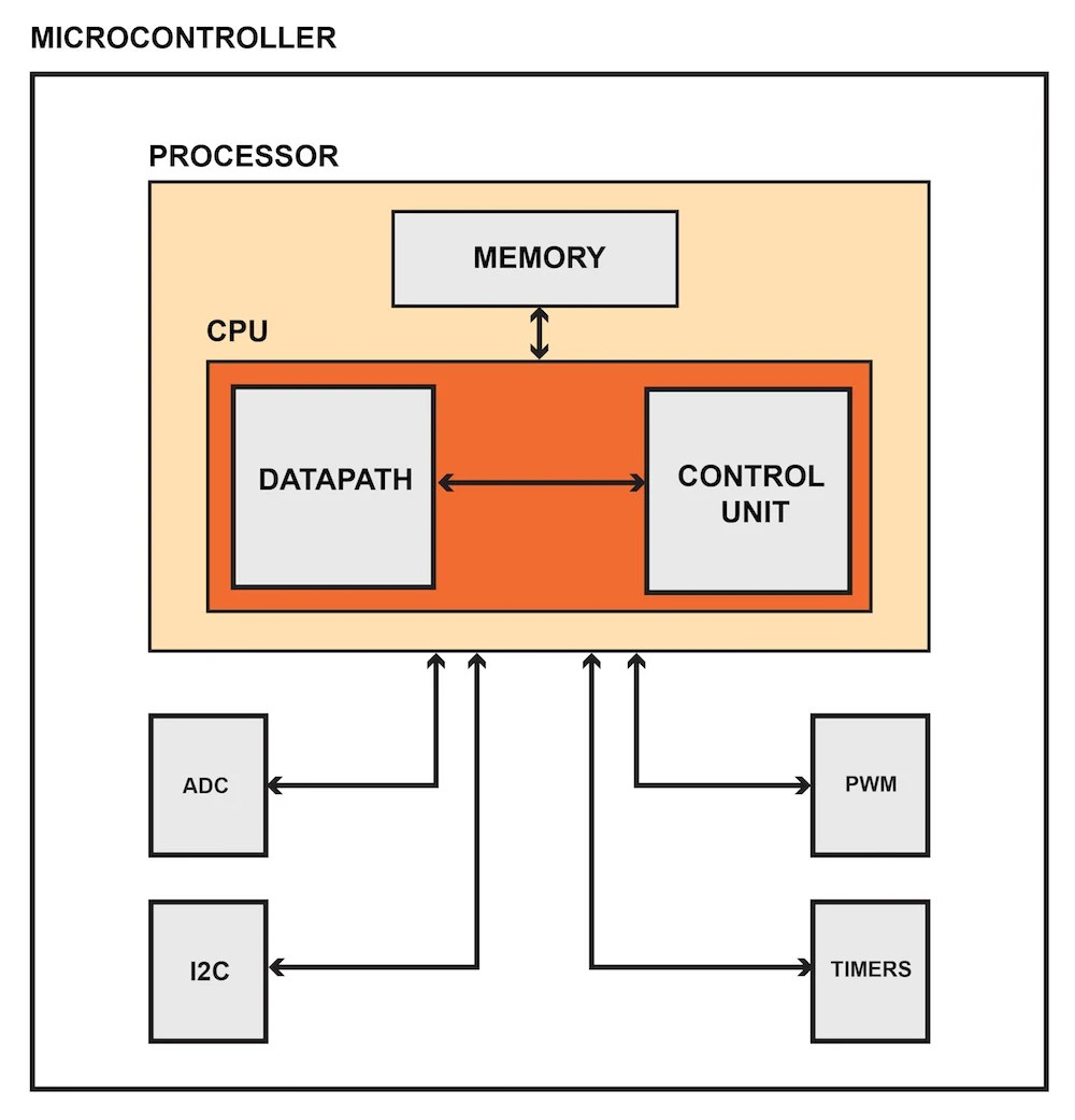 medium resolution of a microcontroller is an integrated device that combines a microprocessor with hardware based peripherals such as analog to digital converters timers