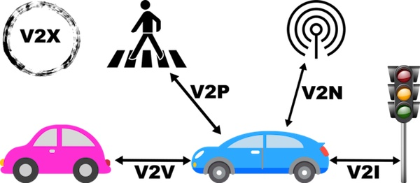 Infographic of vehicle-to-vehicle under the umbrella of V2X.