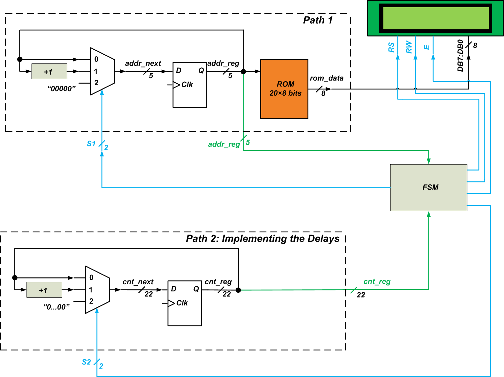 hight resolution of the system block diagram