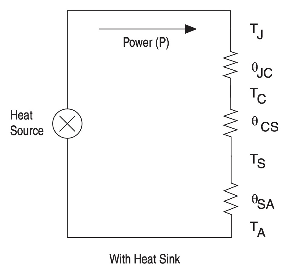 designing with a heat sink for junction