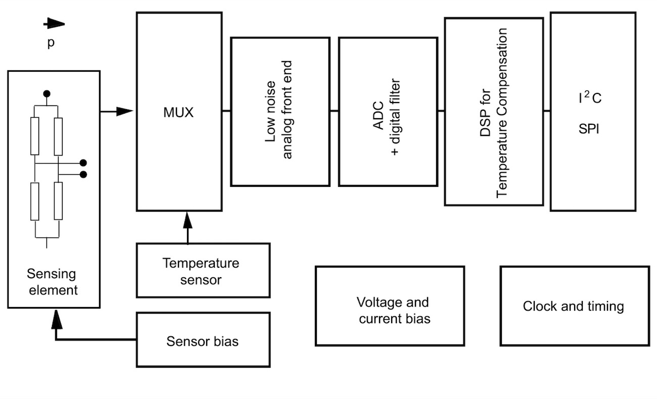 Piezoresistive Sensing: A New Miniature MEMS Water