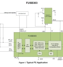 figure 3 the fusb303 allows you to use an i2c or gpio interface diagram taken from the datasheet  [ 1470 x 954 Pixel ]