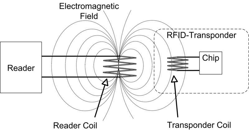 Wisconsin Company's Use of RFID Microchip Implants Raises