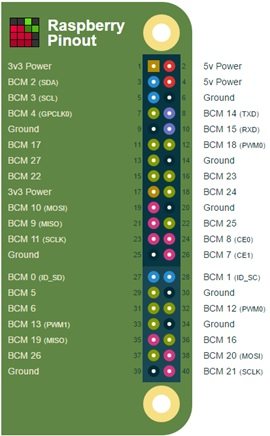 Building Raspberry Pi Controllers: Interactive Graphics