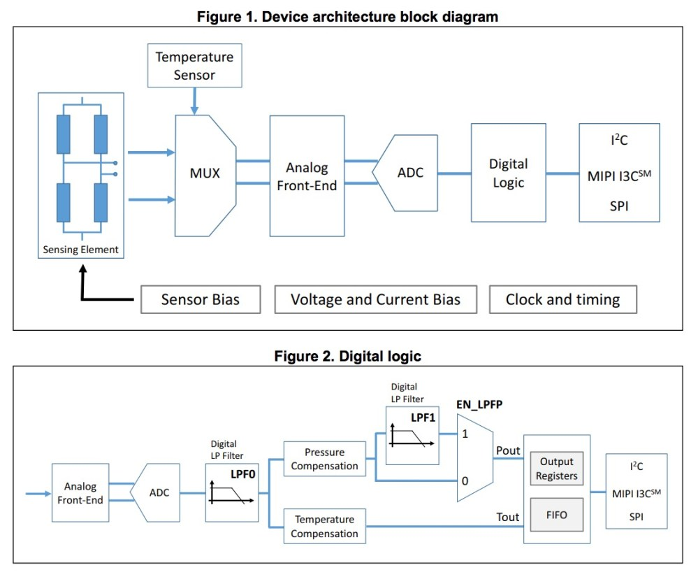 medium resolution of the device architecture block diagram and digital logic diagram of the lps22hh image from the datasheet