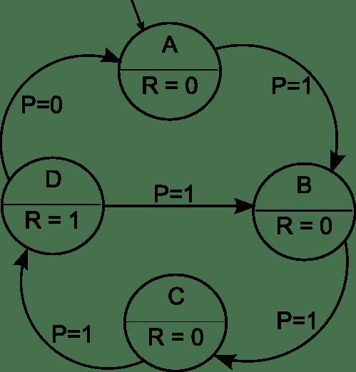small resolution of simple finite state machine diagram