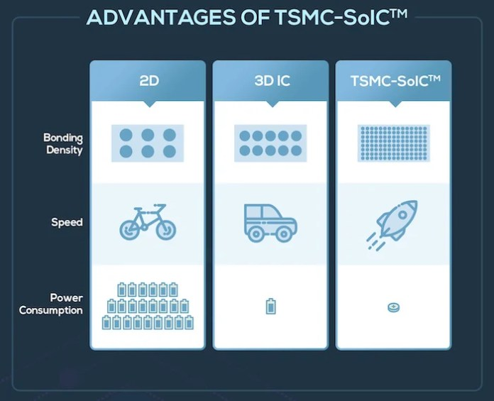 A high-level, simple depiction of the differences between 2D, 3D IC, and TSMC-SoIC.