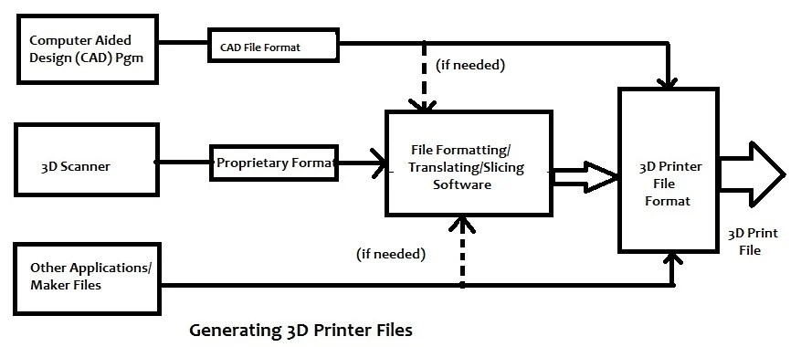 Introduction to 3D Printing: History, Processes, and