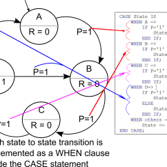 Where Are The Intermediates And Transition States In This Diagram Car Wiring For Alarms Finite State Machine Vhdl Allpcb
