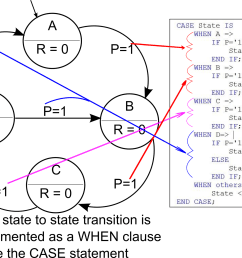 state definitions in fsm diagram and vhdl [ 2000 x 1554 Pixel ]