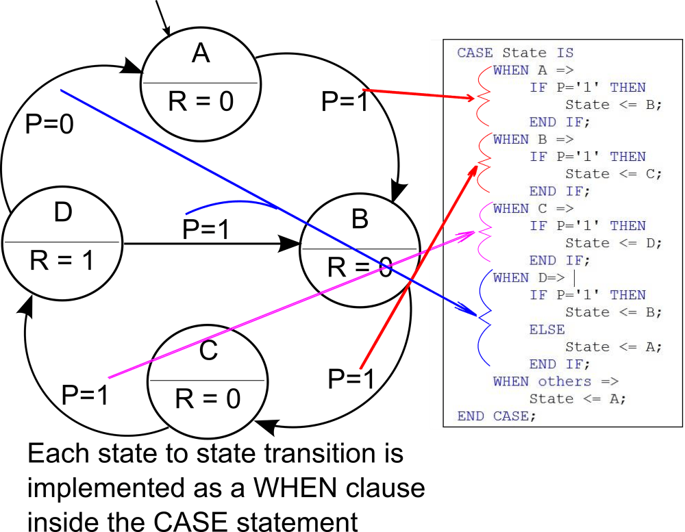 medium resolution of state definitions in fsm diagram and vhdl