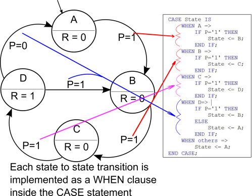 small resolution of state definitions in fsm diagram and vhdl