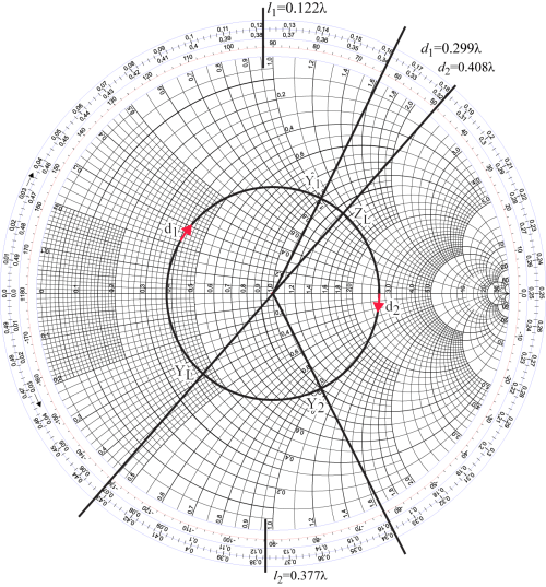 small resolution of the arc between yl and y1 wavelength toward generator wtg is d1 our first solution for the distance from the load to the stub on the chart below i