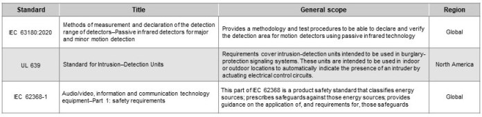 Table 1   Passive Infrared Motion Detector Compliance Standards 1 hyperedge embed image